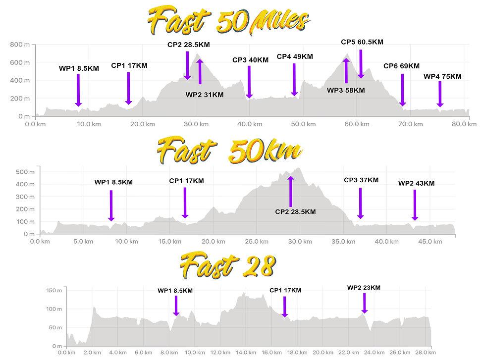 FAST course profiles.jpg