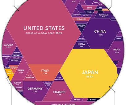 Market Pulse: The Debt Economy