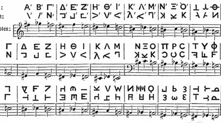 Кто оформил звуки в ноты??