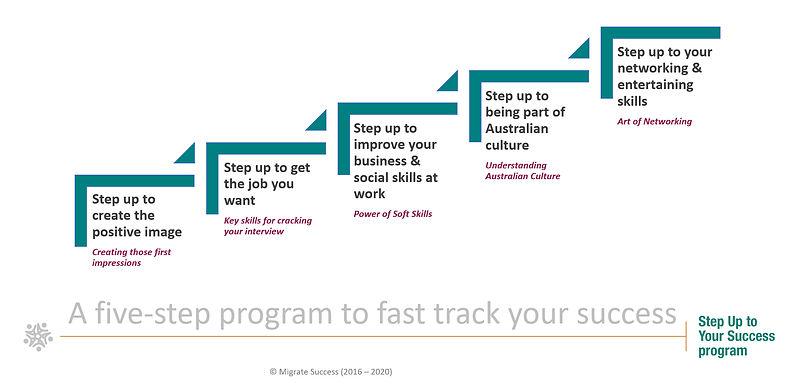 Step-Up-Process-Chart.jpg