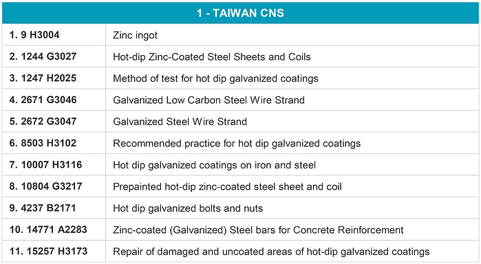 Hot dip galvanizing Worldwide Standard