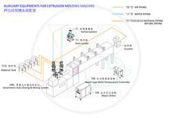 Extrusion Molding Machine