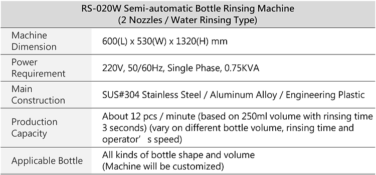 RS-020W Semi-automatic Bottle Rinsing Machine (2 Nozzles / Water Rinsing Type)