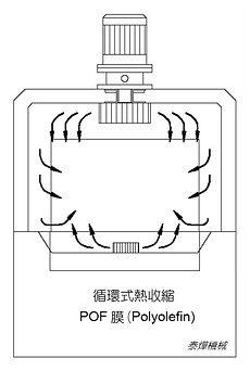 循環式收縮機 / 適用POF膜