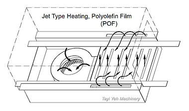 Shrink Tunnel Jet Type for POF film