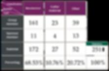 2019 分佈圖-會員統計表-英文.png