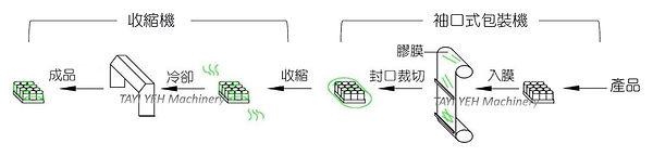 袖口式自動包裝機 - 連續式封切、伺服馬達控制