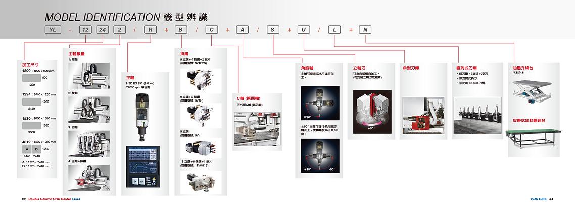 電腦鉋花機-分類說明-中文.png