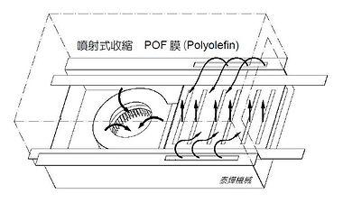 噴射式收縮機 / 適用POF膜