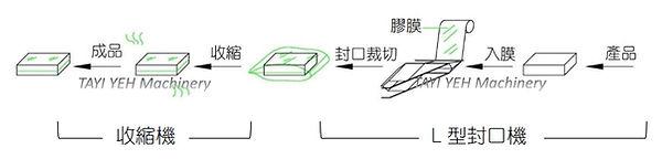 L 型自動包裝封口機