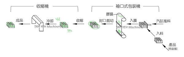 袖口式自動包裝機 - 適用底盤類產品