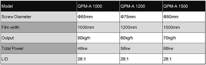 QPM-A One Layer Air Bubble Film Extrusion Machine