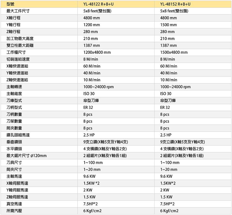 05-中文-YL-48122 R+B+U-01.png