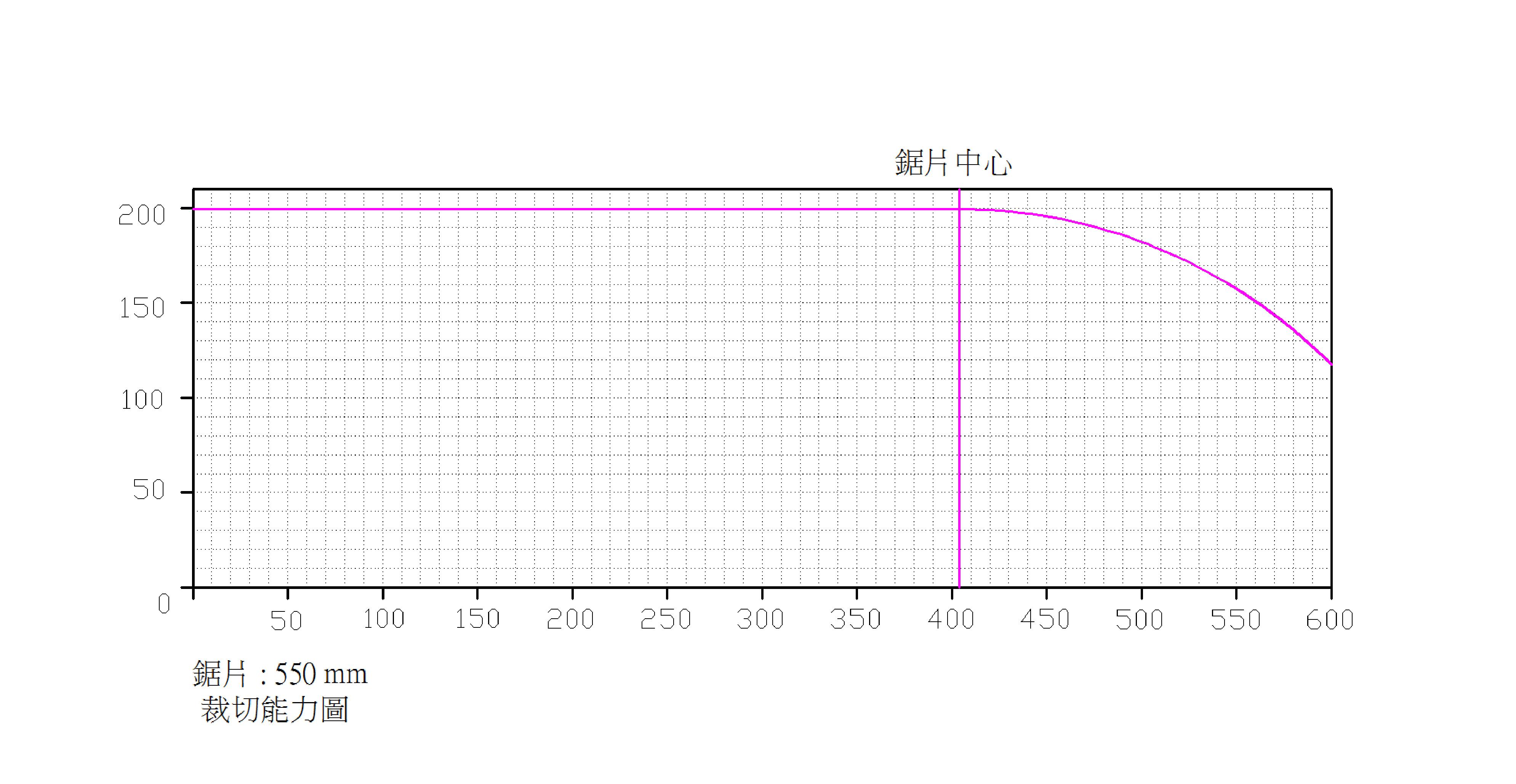 AC20-600-裁切能力图-550mm