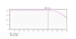 AC20-600-裁切能力圖-550mm
