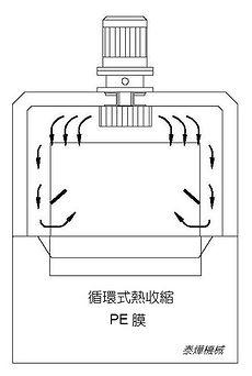 循環式收縮機 / 適用PE膜