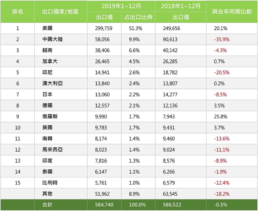 2019年1_12月臺灣木工機械出口統計