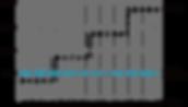 圖1:熱浸鍍鋅及塗裝費用之20年間比較