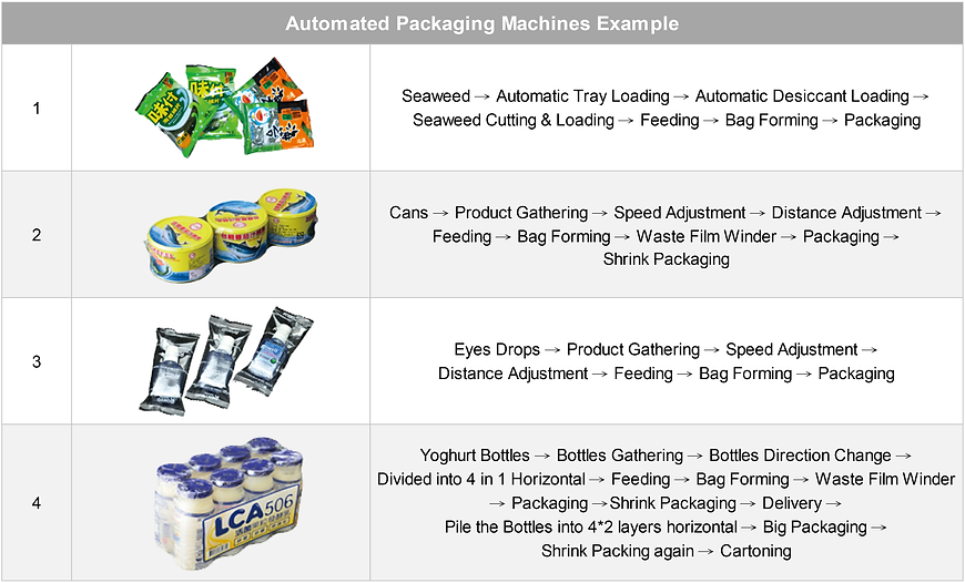 Packaging Line Automation