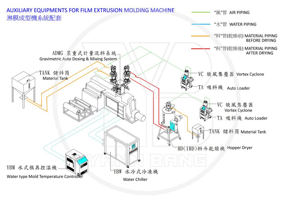 Film Extrusion Molding Machine