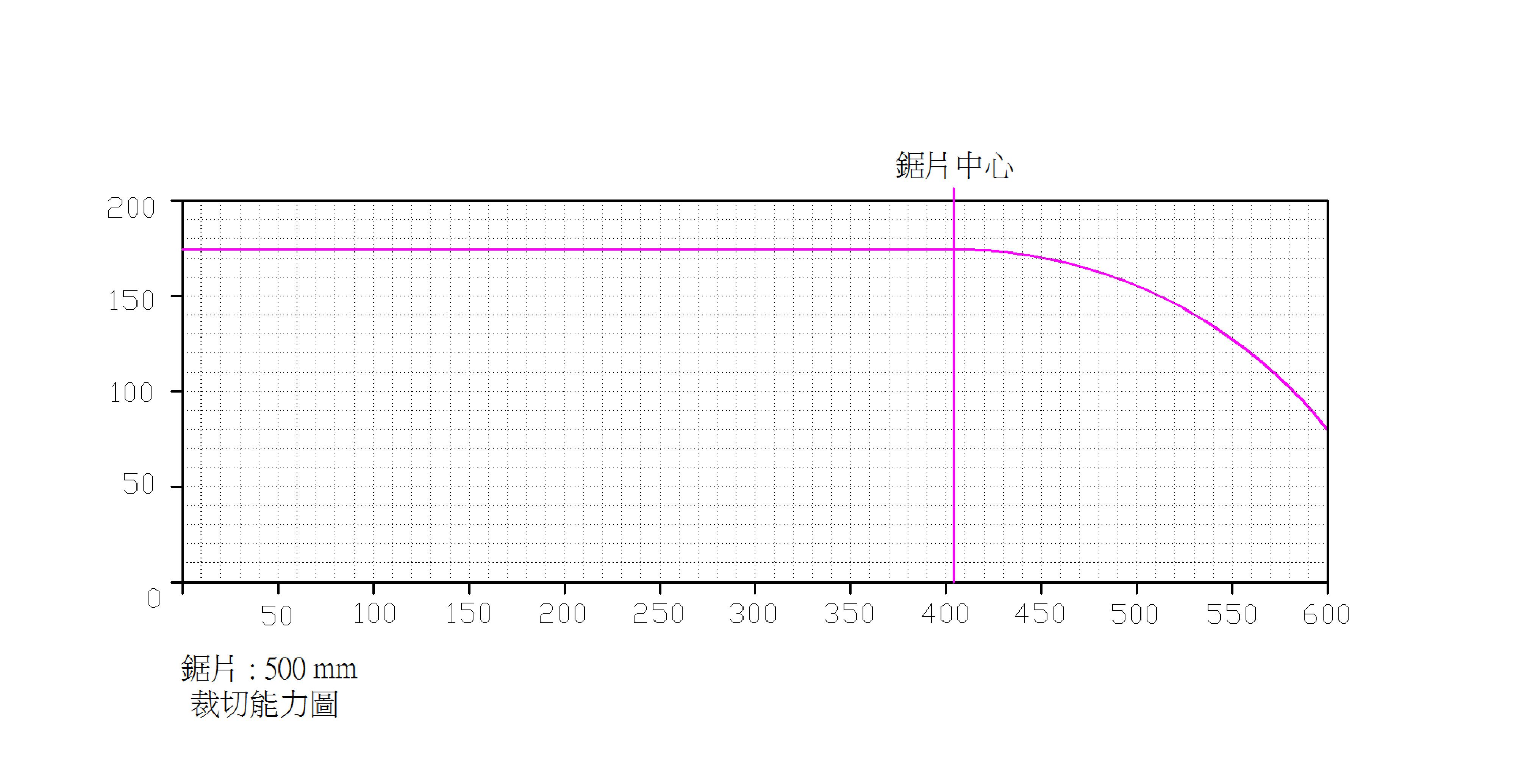 AC20-600-裁切能力图-500mm