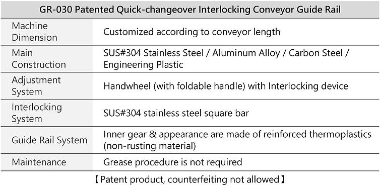 Patented Quick-changeover Interlocking Conveyor Guide Rail