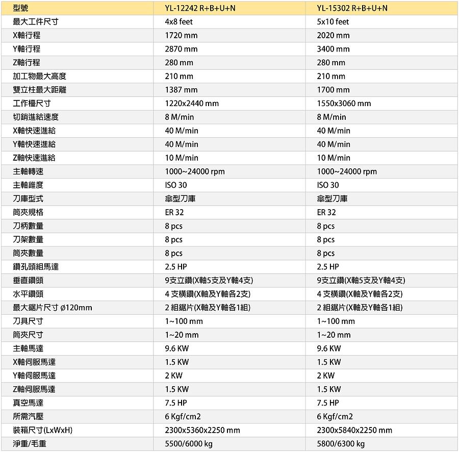 01-中文-YL-12242 R+B+U+N-01.png