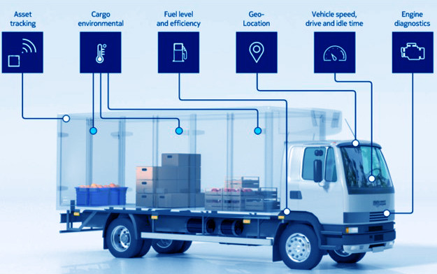 The Internet of Things in logistics