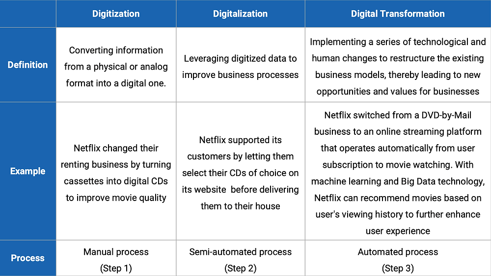 a table that diffirentiates digitization, digitalization, digital transformation