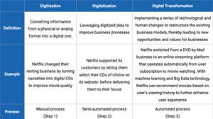 a table that diffirentiates digitization, digitalization, digital transformation