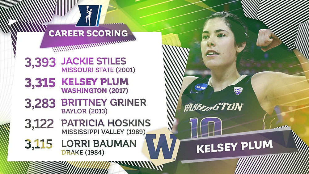 Kelsey Plum is the second all-time scoring leader in NCAA history.