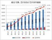日本:総住宅数の1割以上…空き家問題、なぜ深刻化?国と地方が法整備等で対策へ本腰