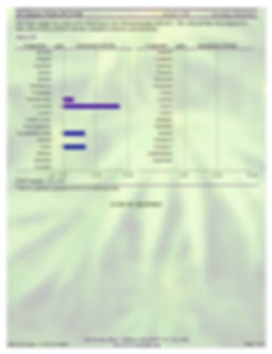FeelCBD Test Results & Lab Reports Page