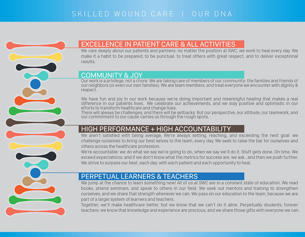 Skilled Wound Care bedside physicains group's DNA