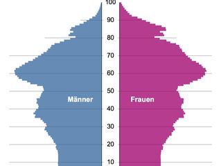 NRW zukunftsfit = demografiefit!