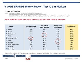 AGE BRANDS Studie 2015 deckt auf: Jugendwahn kann den Markenartikel-Herstellern Milliarden kosten. A