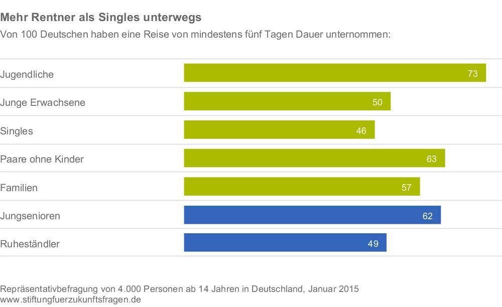 Stiftung-fuer-Zukunftsfragen_Tourismusanalyse-2015_Mehr-Rentner-als-Singles-unte