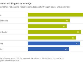 Mehr Rentner als Singles unterwegs - Tourismusanalyse 2014