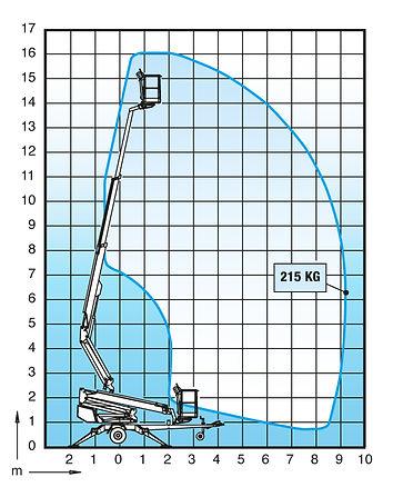 dino-160xt-2-Outreachdiagram.jpg