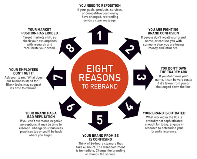 Eight Reasons to Rebrand