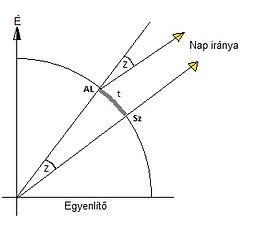 Mérési elv