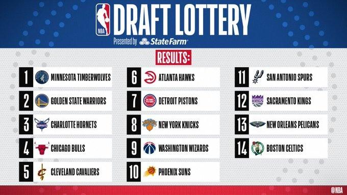 Draft de la NBA 2020