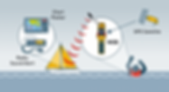RADIO SURVEY,VDR APT,GYRO COMPASS REPAIR,MAGNETIC COMPASS ADJUSTEMENT