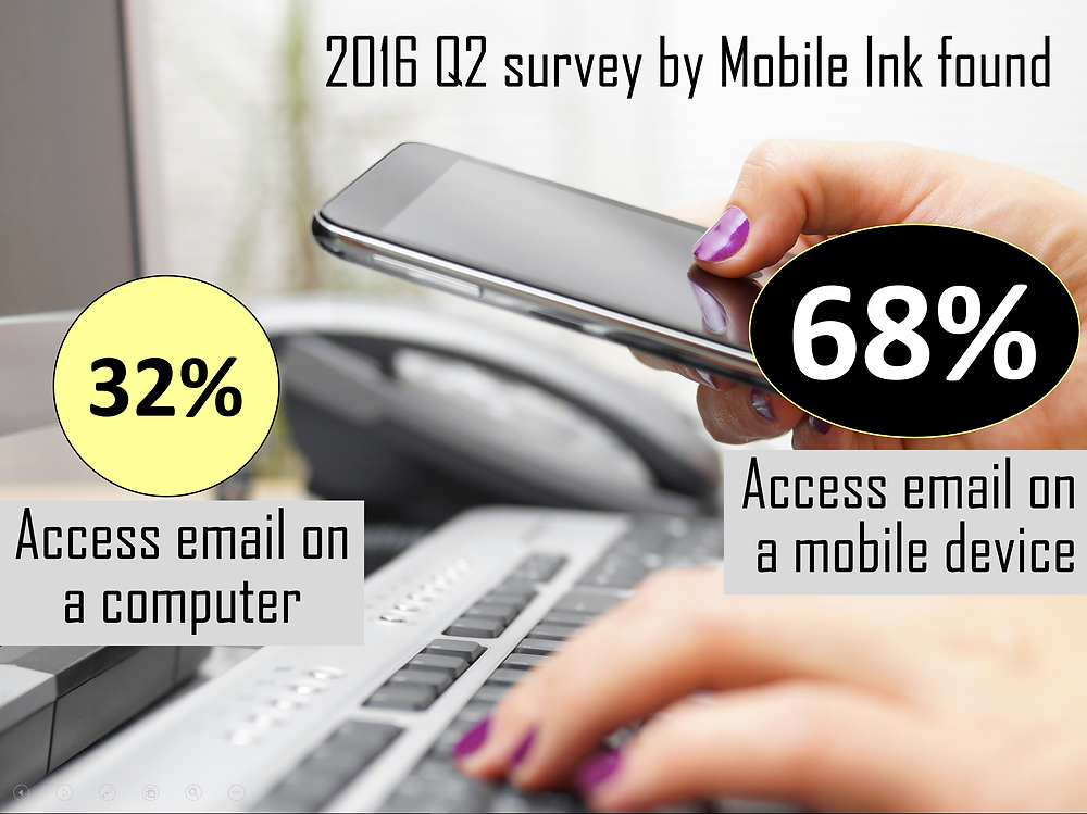 According to Mobile Ink - 68% of emails are accessed on mobile devices