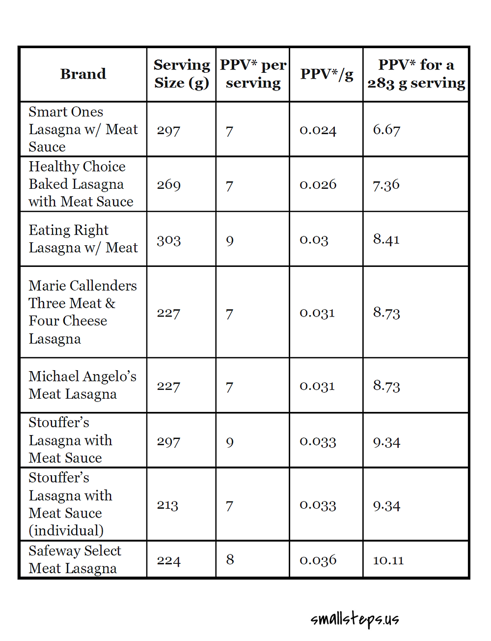 table of PPV for several brands of lasagna
