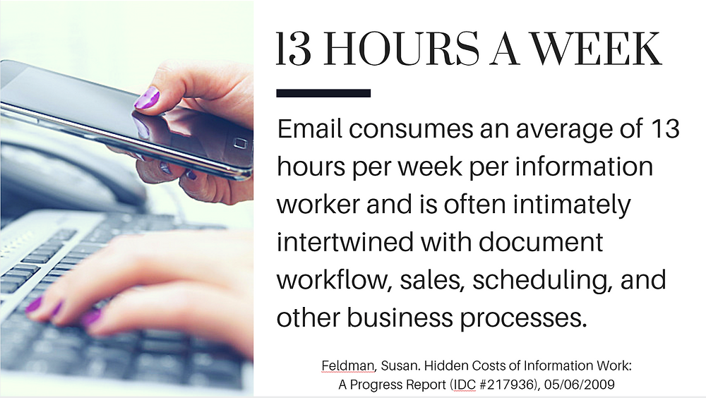 email consumes an average of 13 hours per week (Susan Feldman, ICD #217936)