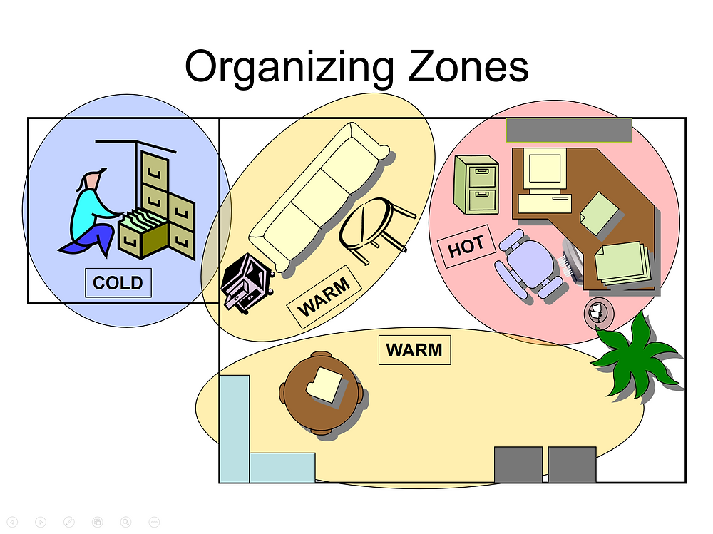 Organizing Zones in an office - Desk is Hot zone, table, bookshelves, filing cabinets are Warm zones, Cold zones are in another room