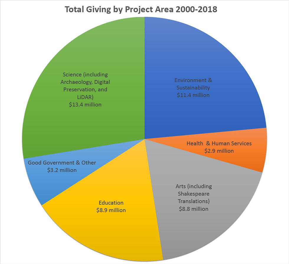 HF Project Area Totals.jpg