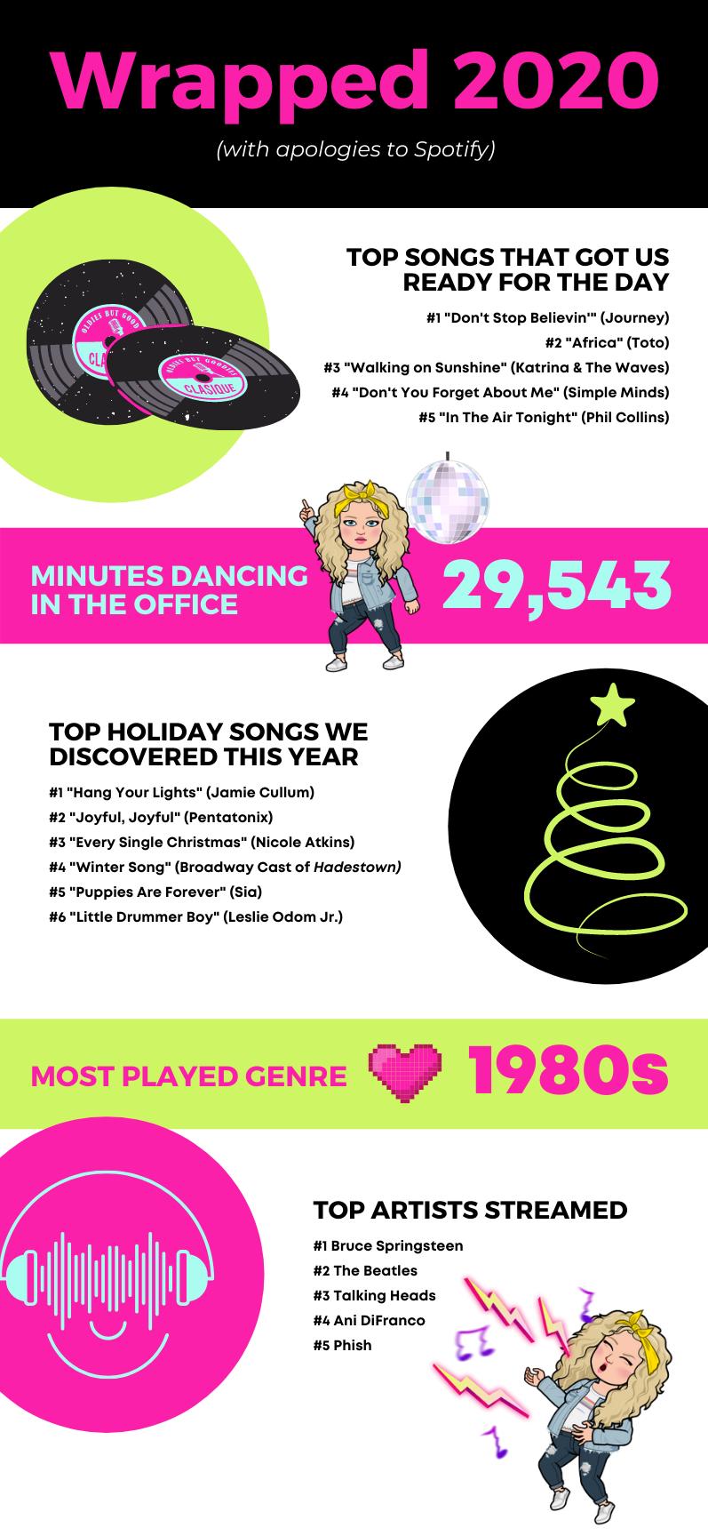 Alycia Yerves Spotify wrapped 2020 stats