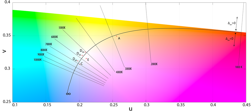 The Planckian locus on the MacAdam chromaticity diagram